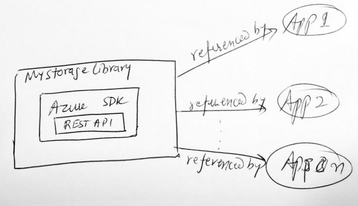 Exhibit B: Simpler (& useful) design