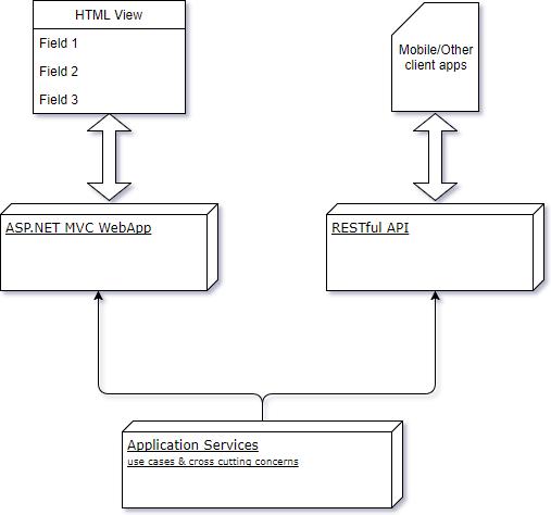 App Services Consumption Model