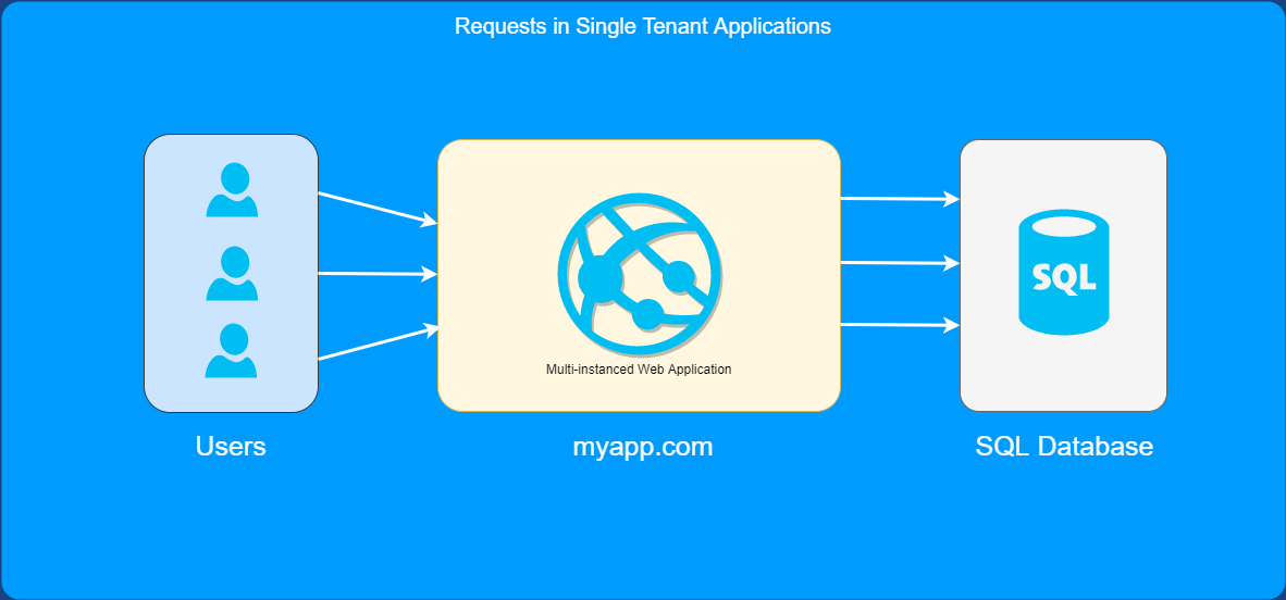 Single Tenant Requests (1)