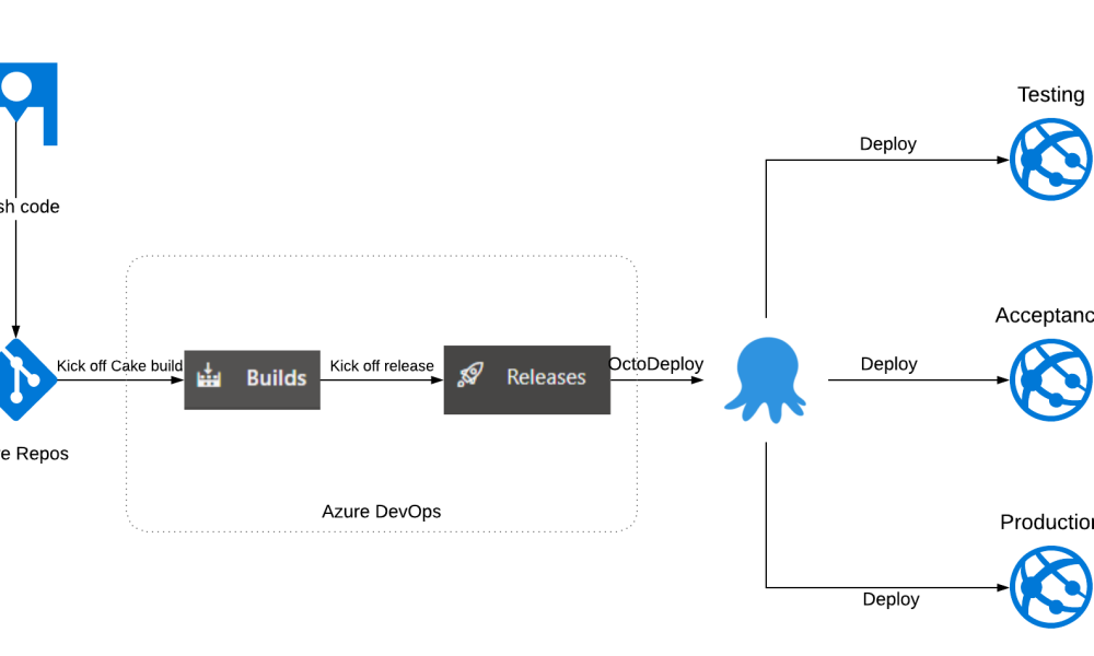 Building CI/CD Pipeline with AzureDevOps, Octopus and Cake