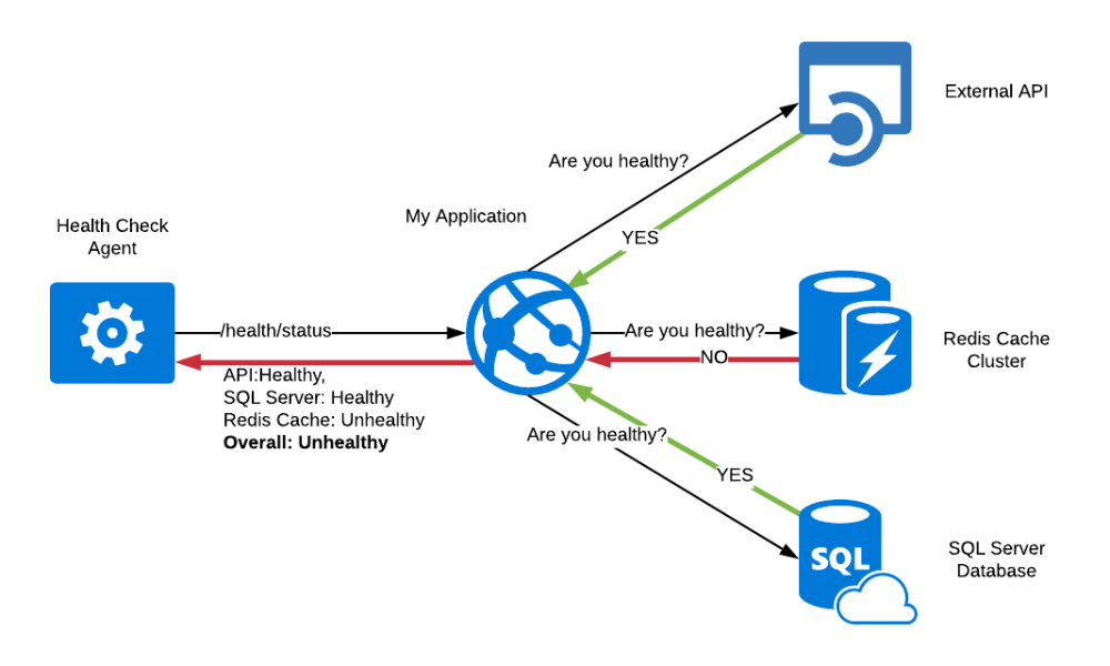Monitoring Health of Azure App Service Applications using ...